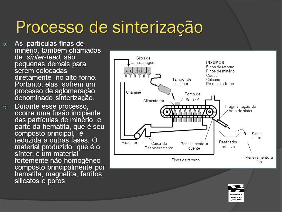 Processo de sinterização