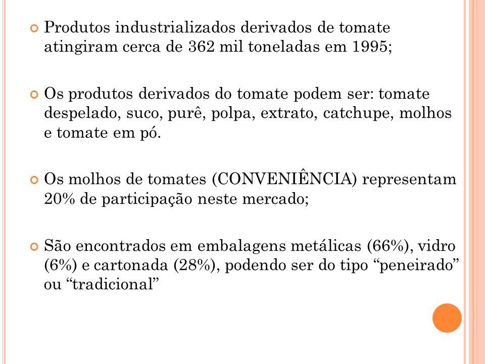 Produtos industrializados derivados de tomate atingiram cerca de 362 mil toneladas em 1995;