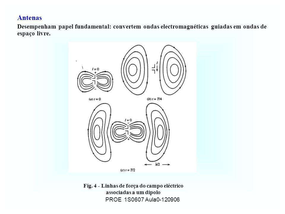 Fig. 4 - Linhas de força do campo eléctrico associadas a um dipolo