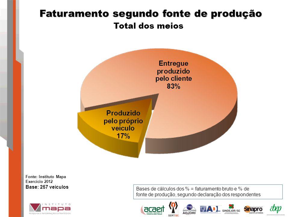 Faturamento segundo fonte de produção