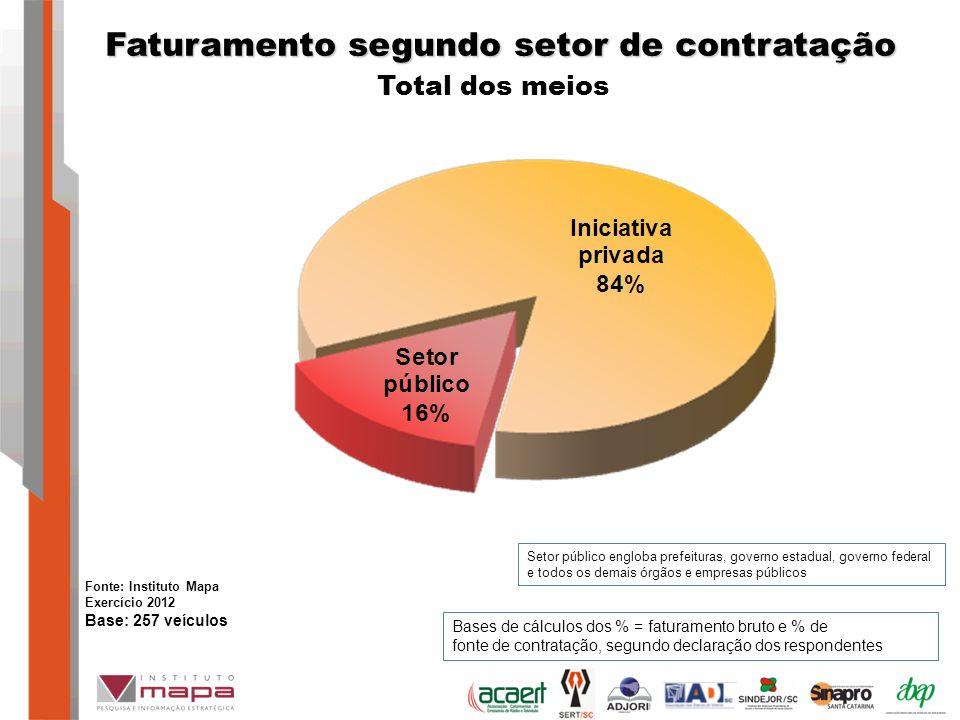 Faturamento segundo setor de contratação