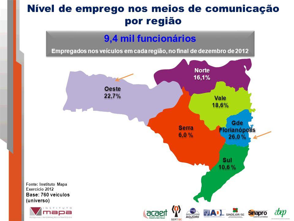 Empregados nos veículos em cada região, no final de dezembro de 2012