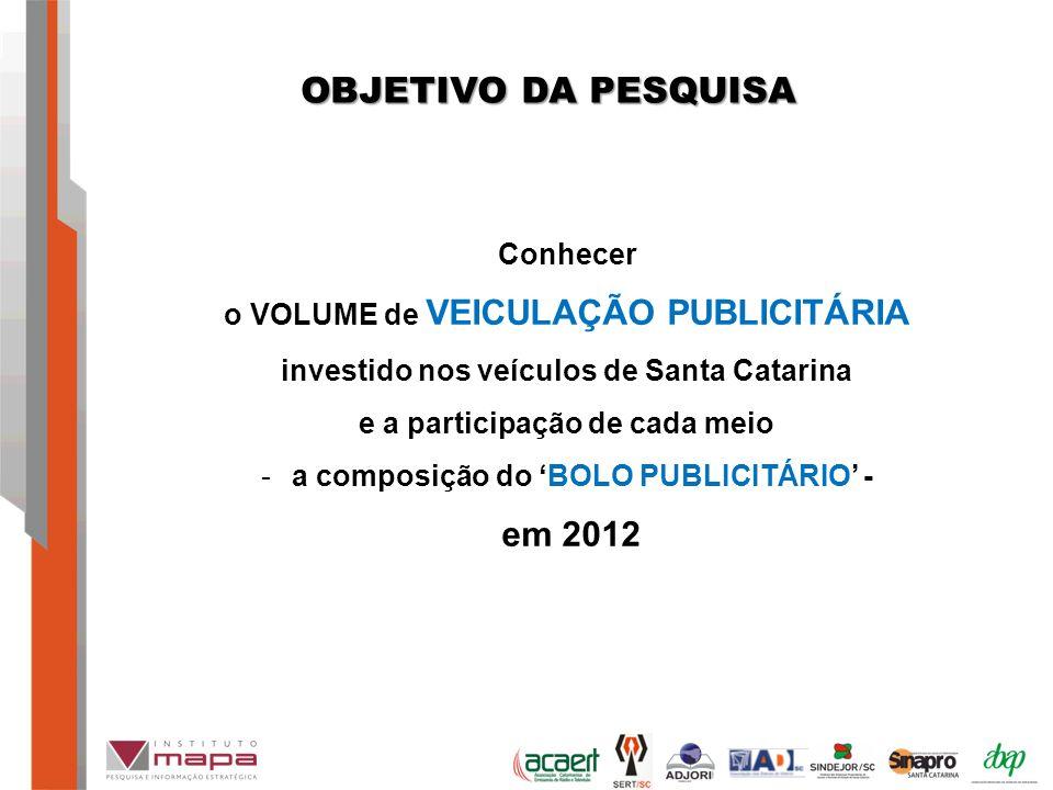 OBJETIVO DA PESQUISA Conhecer o VOLUME de VEICULAÇÃO PUBLICITÁRIA