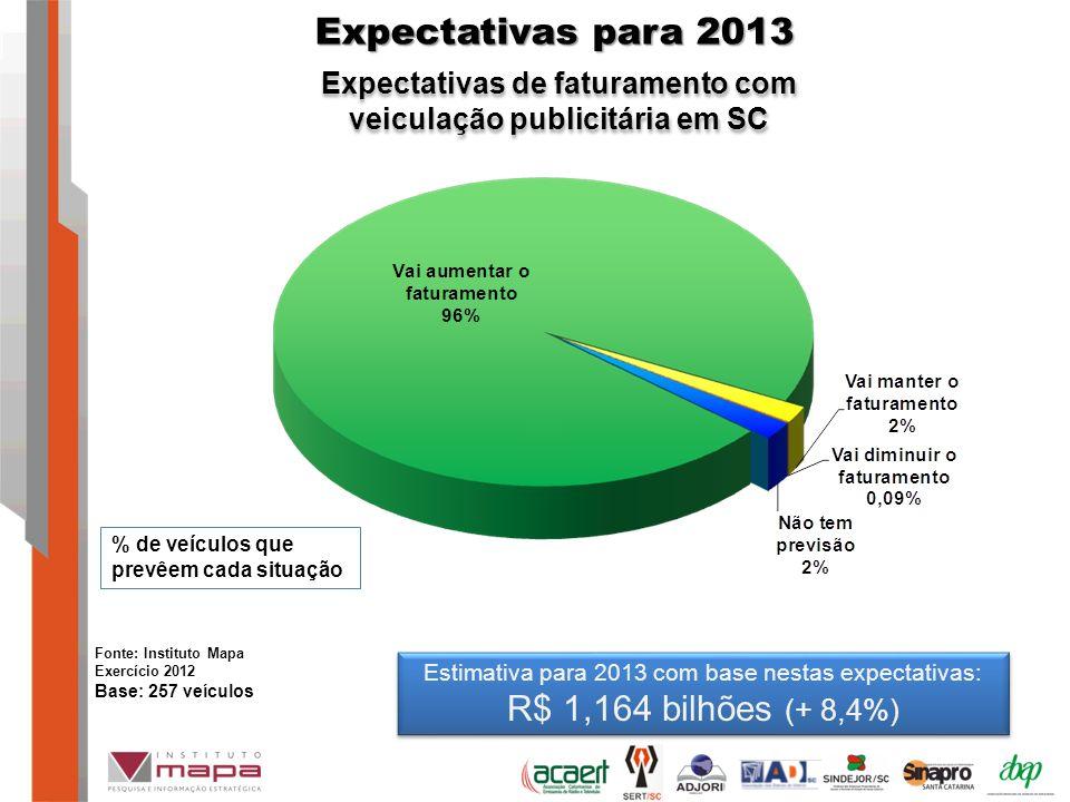 Expectativas de faturamento com veiculação publicitária em SC