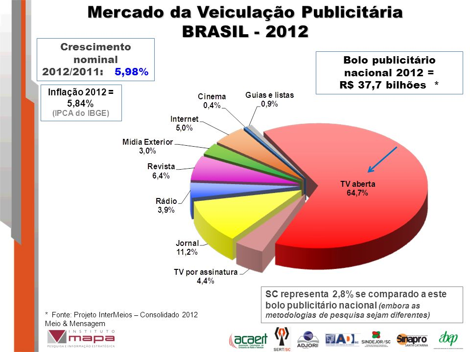 Mercado da Veiculação Publicitária BRASIL - 2012