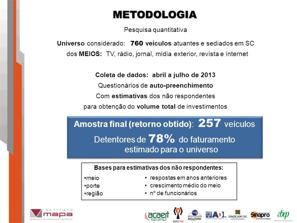 METODOLOGIA Amostra final (retorno obtido): 257 veículos