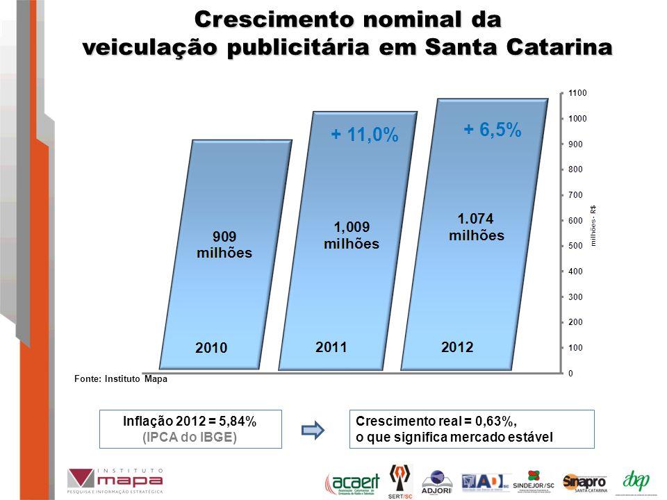 Crescimento nominal da veiculação publicitária em Santa Catarina