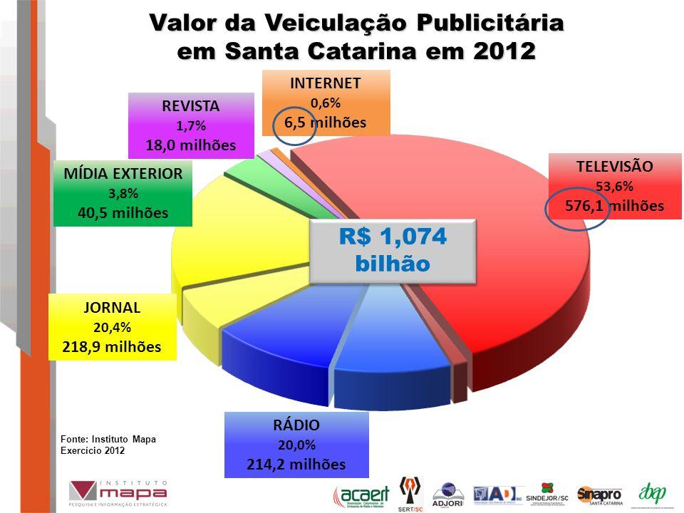 Valor da Veiculação Publicitária