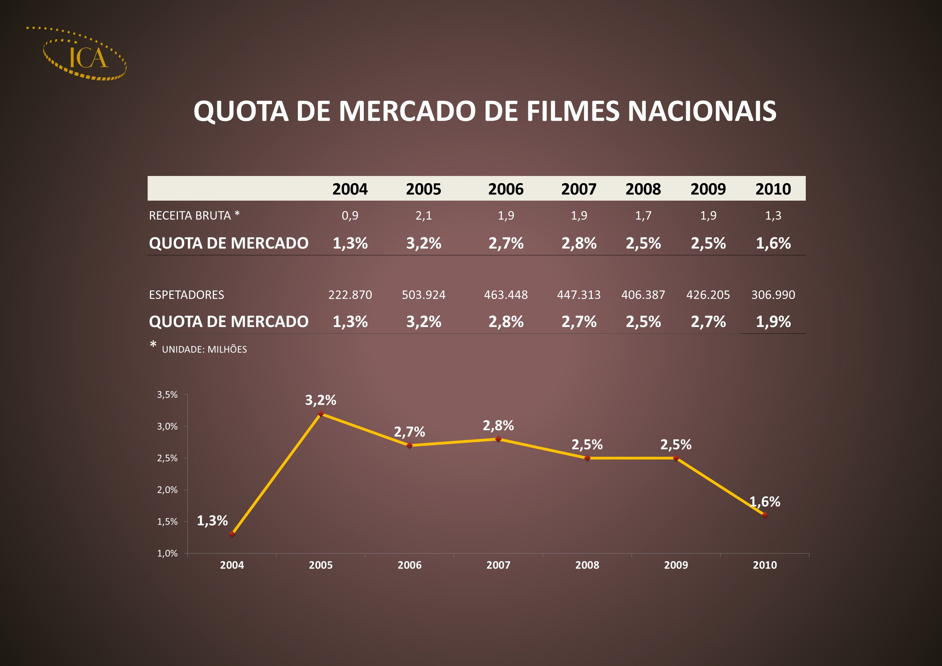 QUOTA DE MERCADO DE FILMES NACIONAIS