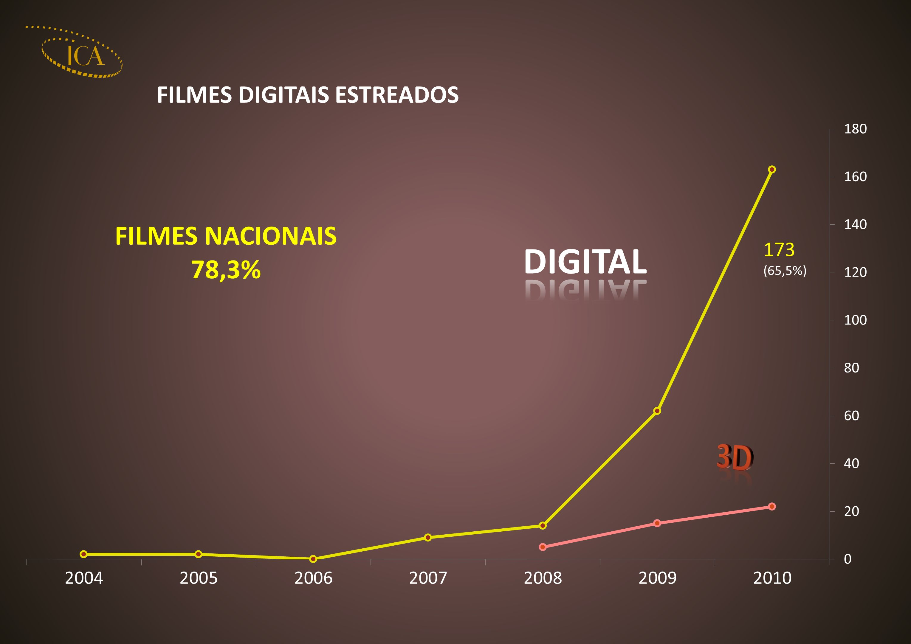 FILMES NACIONAIS 78,3%