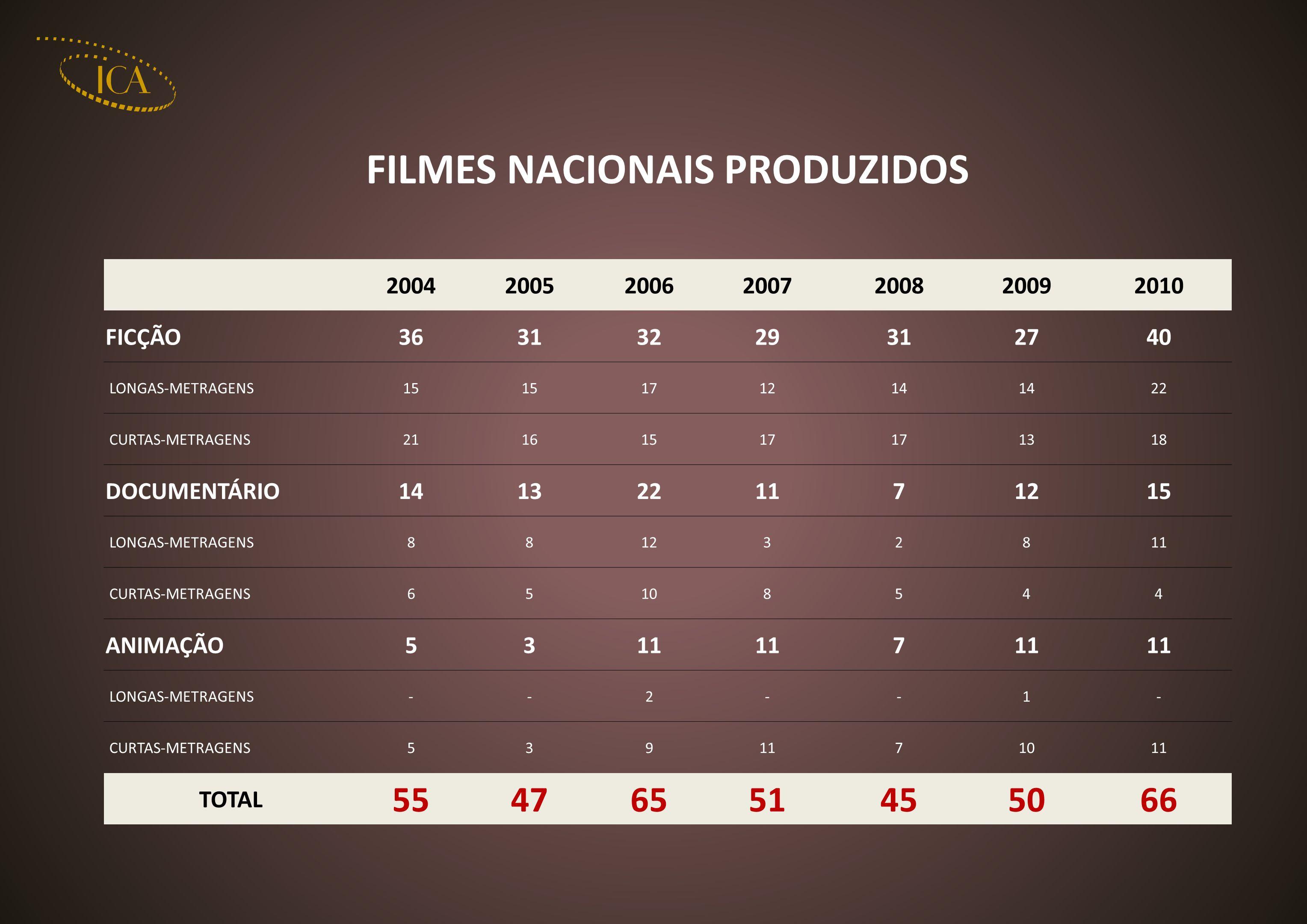 FILMES NACIONAIS PRODUZIDOS