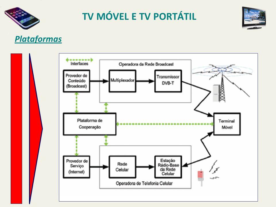 TV MÓVEL E TV PORTÁTIL Plataformas