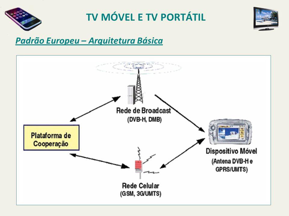 TV MÓVEL E TV PORTÁTIL Padrão Europeu – Arquitetura Básica