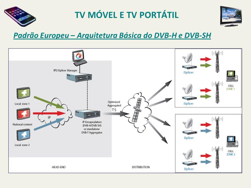 TV MÓVEL E TV PORTÁTIL Padrão Europeu – Arquitetura Básica do DVB-H e DVB-SH.