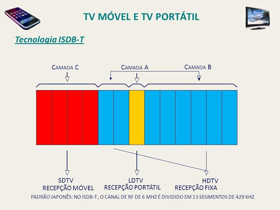 TV MÓVEL E TV PORTÁTIL Tecnologia ISDB-T Camada C Camada A Camada B