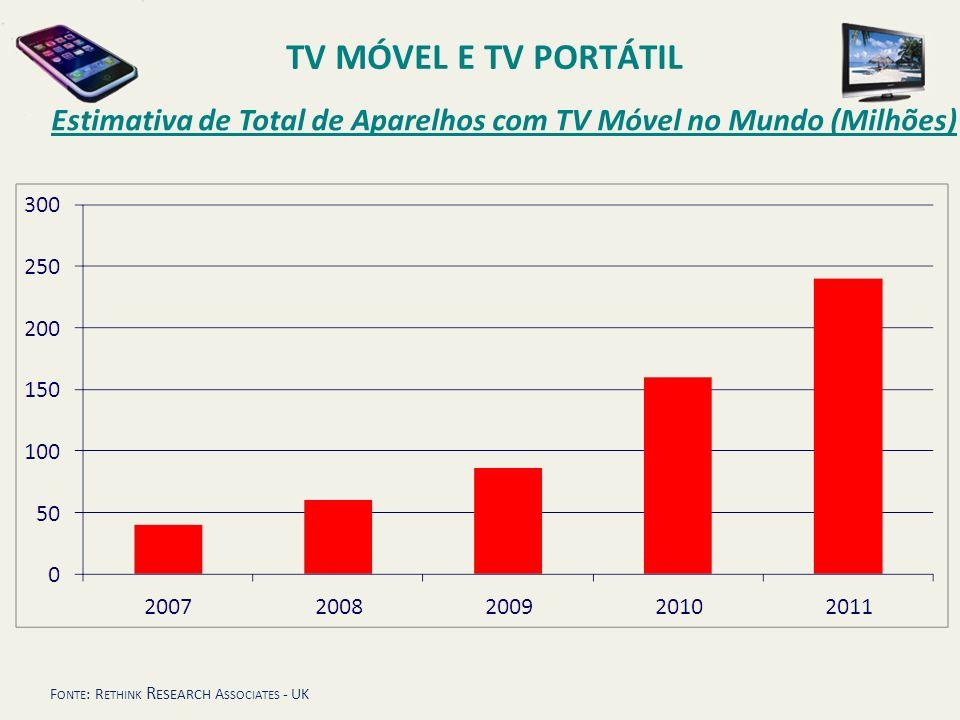TV MÓVEL E TV PORTÁTIL Estimativa de Total de Aparelhos com TV Móvel no Mundo (Milhões) Fonte: Rethink Research Associates - UK.