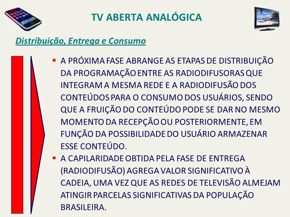 TV ABERTA ANALÓGICA Distribuição, Entrega e Consumo