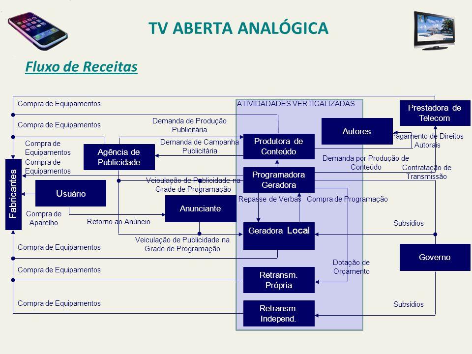 TV ABERTA ANALÓGICA Fluxo de Receitas uyuy Fabricantes Usuário