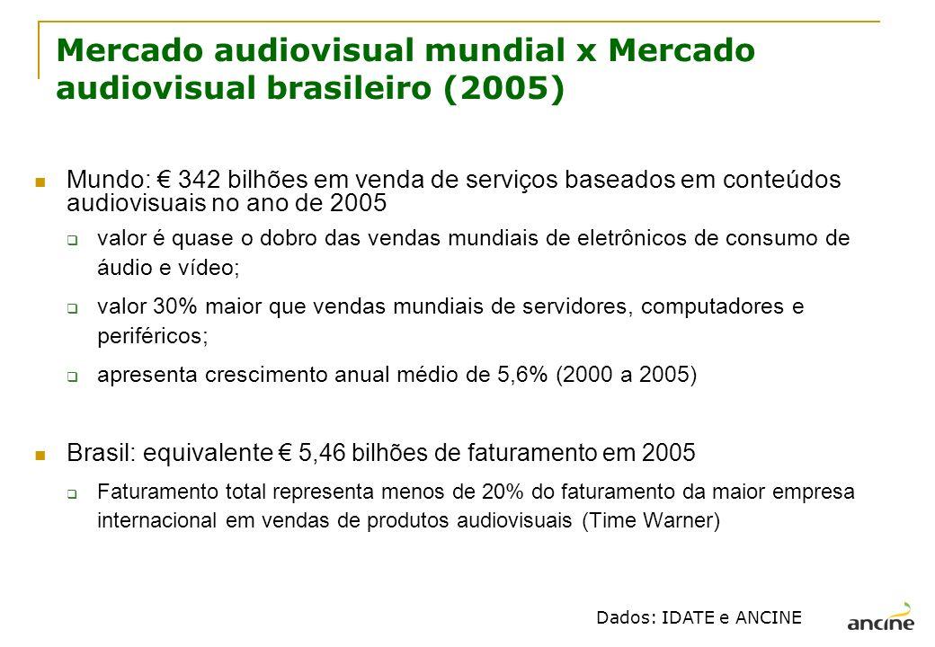 Mercado audiovisual mundial x Mercado audiovisual brasileiro (2005)