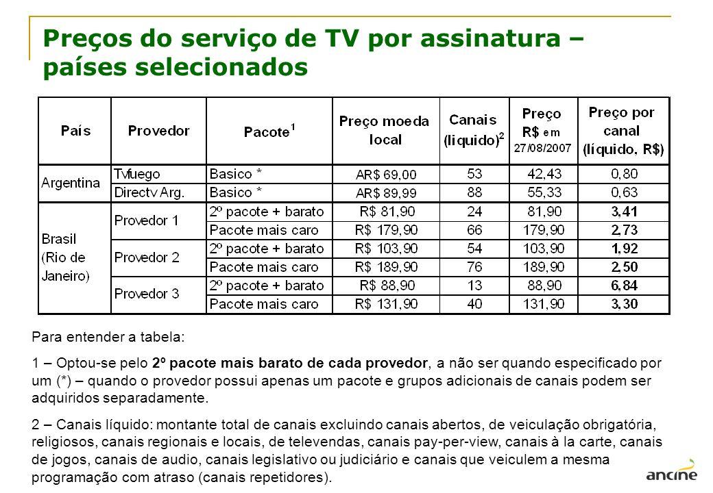 Preços do serviço de TV por assinatura – países selecionados
