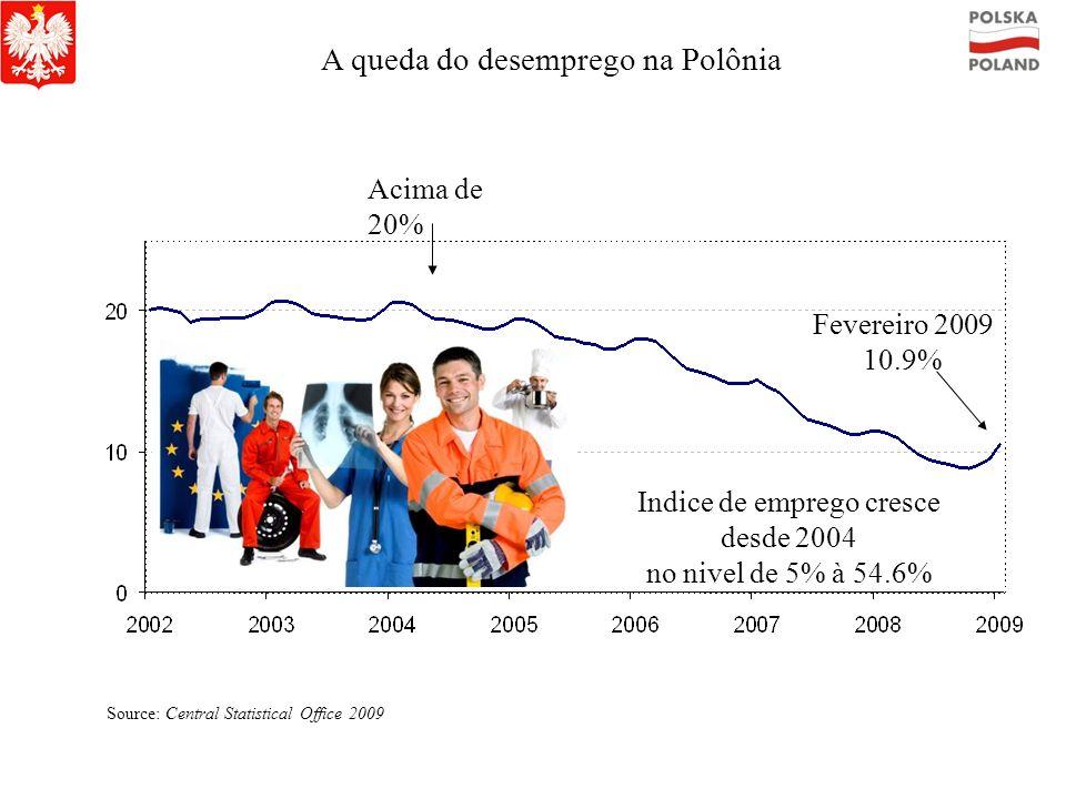 A queda do desemprego na Polônia