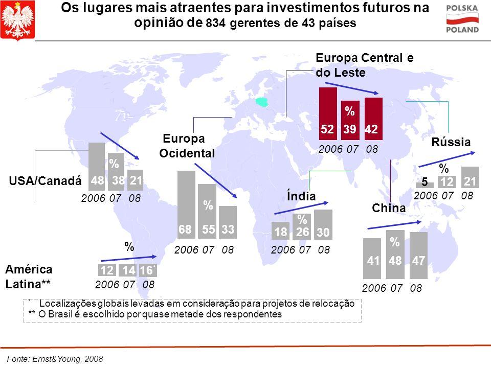 Os lugares mais atraentes para investimentos futuros na opinião de 834 gerentes de 43 países