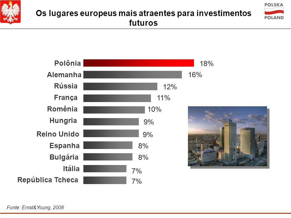 Os lugares europeus mais atraentes para investimentos futuros