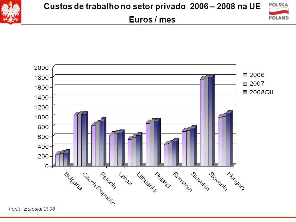 Custos de trabalho no setor privado 2006 – 2008 na UE
