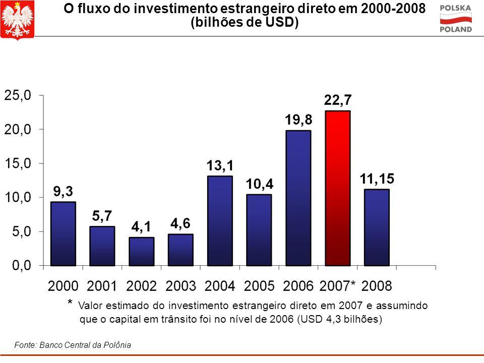 O fluxo do investimento estrangeiro direto em 2000-2008 (bilhões de USD)