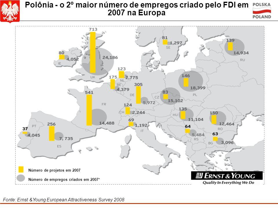 Polônia - o 2º maior número de empregos criado pelo FDI em 2007 na Europa