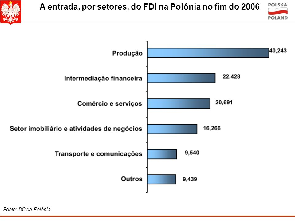 A entrada, por setores, do FDI na Polônia no fim do 2006