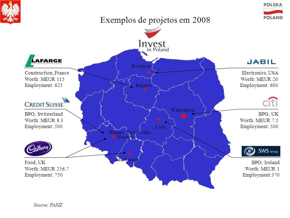 Exemplos de projetos em 2008
