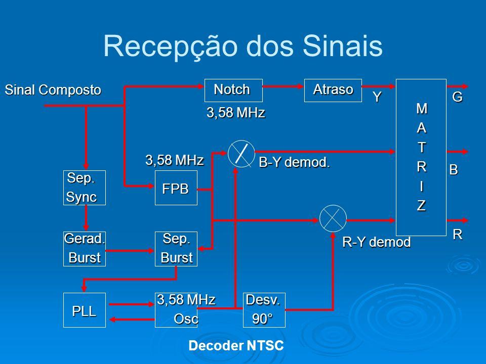 Recepção dos Sinais Sinal Composto Sep. Sync Gerad. Burst PLL 3,58 MHz