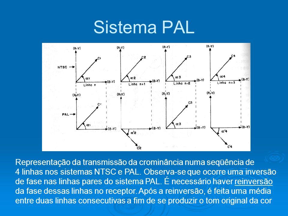 Sistema PAL Representação da transmissão da crominância numa seqüência de. 4 linhas nos sistemas NTSC e PAL. Observa-se que ocorre uma inversão.