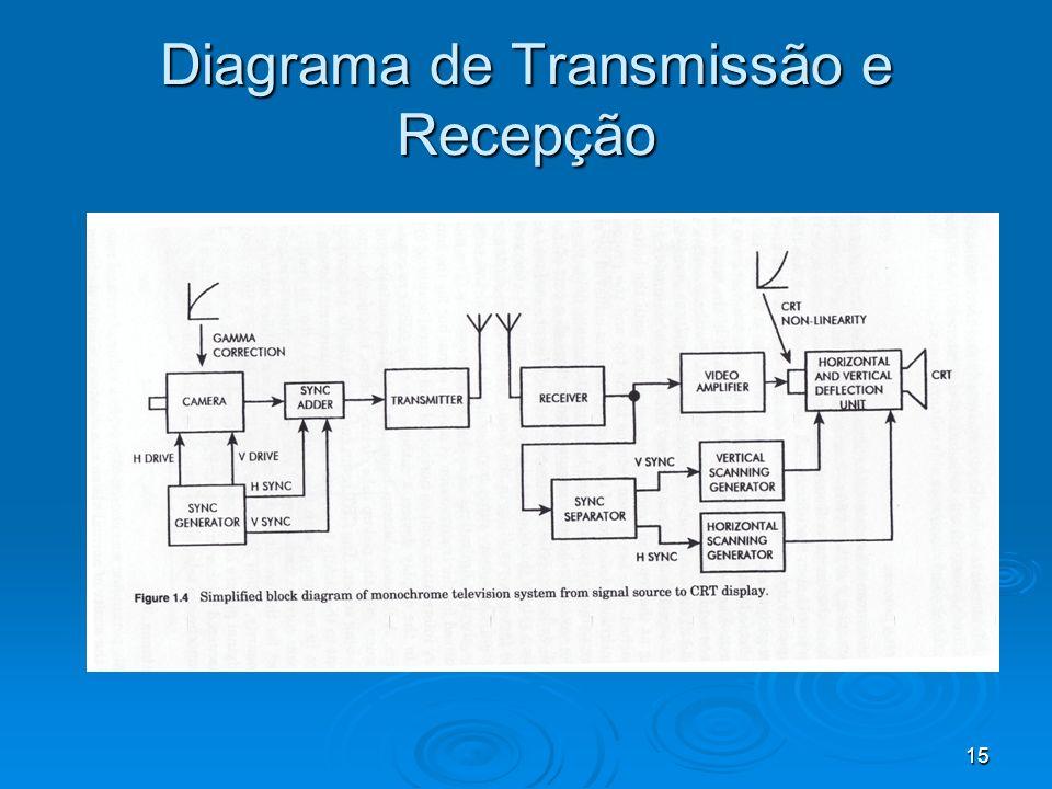 Diagrama de Transmissão e Recepção
