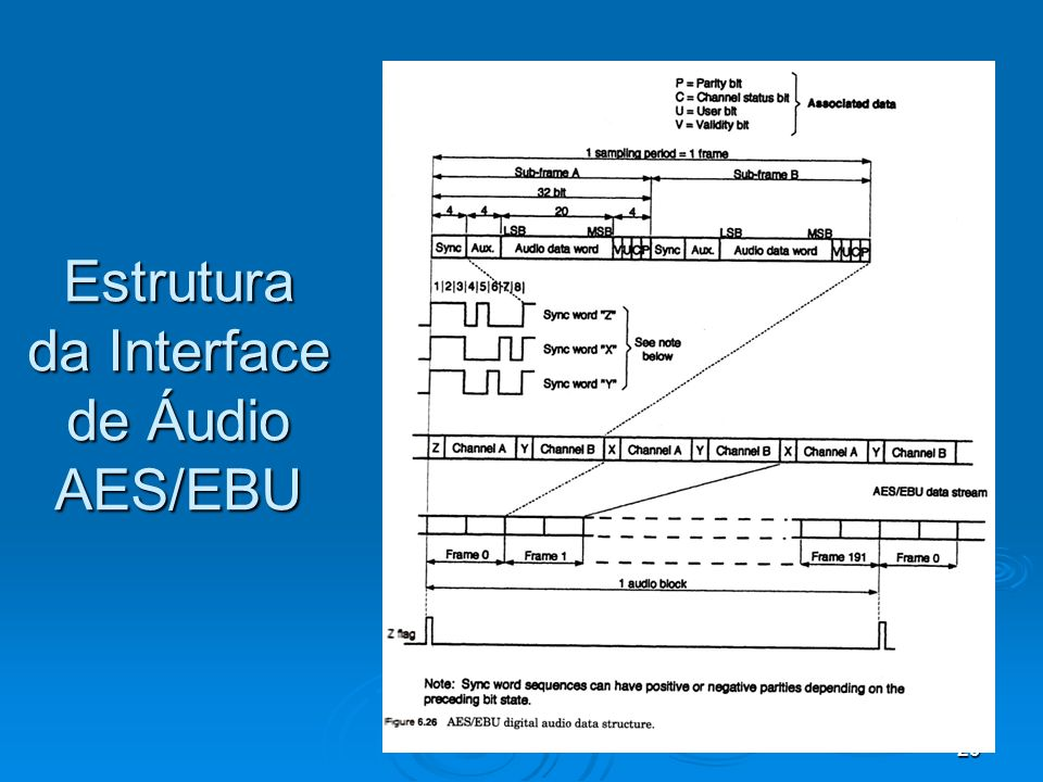 Estrutura da Interface de Áudio AES/EBU