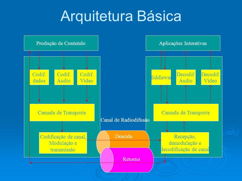 Arquitetura Básica Produção de Conteúdo Aplicações Interativas Codif.