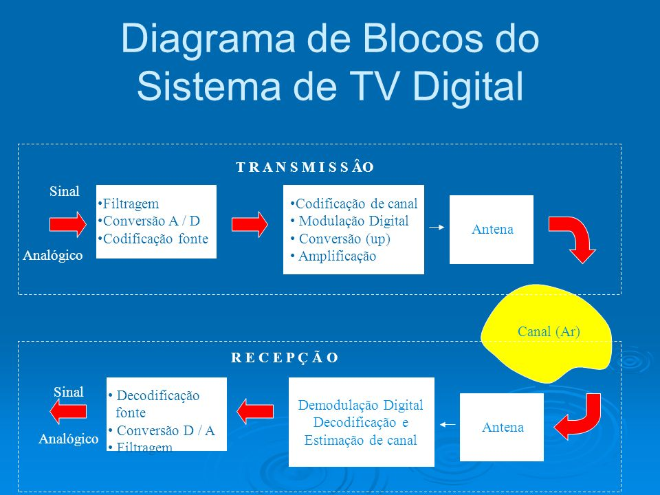 Diagrama de Blocos do Sistema de TV Digital