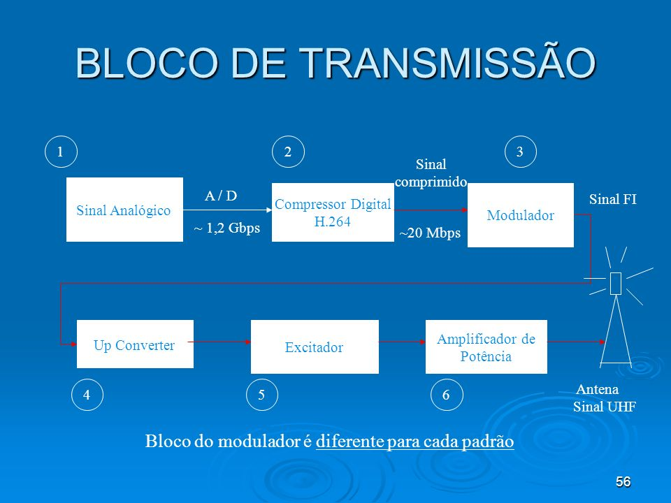 BLOCO DE TRANSMISSÃO Bloco do modulador é diferente para cada padrão 1