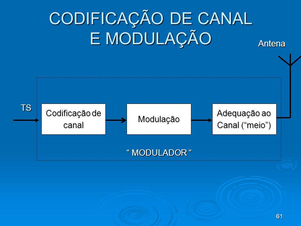CODIFICAÇÃO DE CANAL E MODULAÇÃO