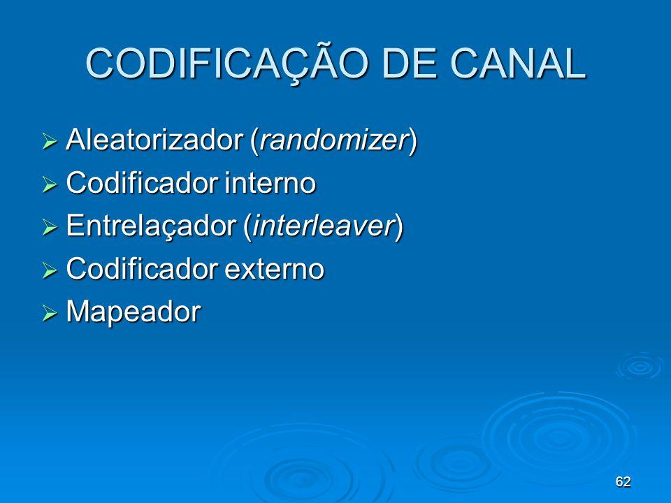 CODIFICAÇÃO DE CANAL Aleatorizador (randomizer) Codificador interno