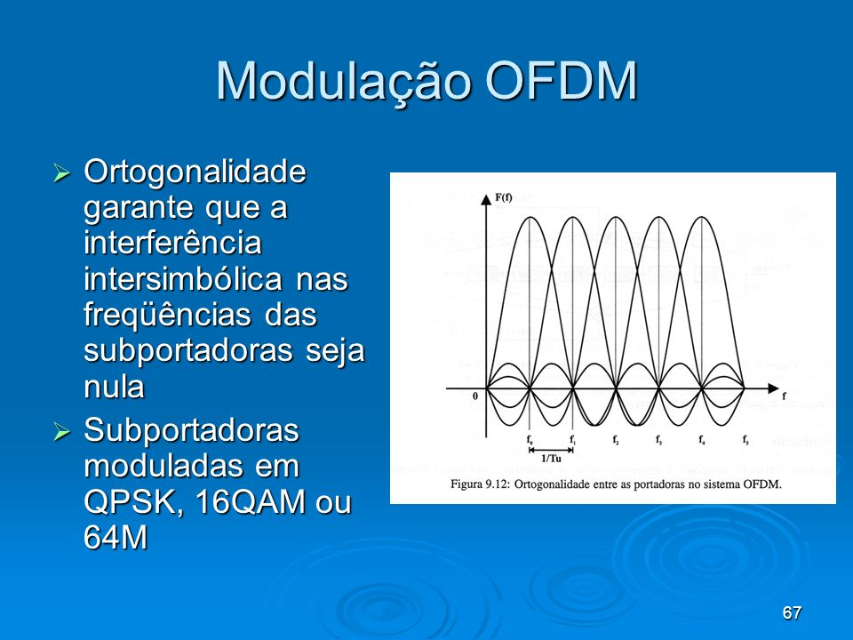 Modulação OFDM Ortogonalidade garante que a interferência intersimbólica nas freqüências das subportadoras seja nula.