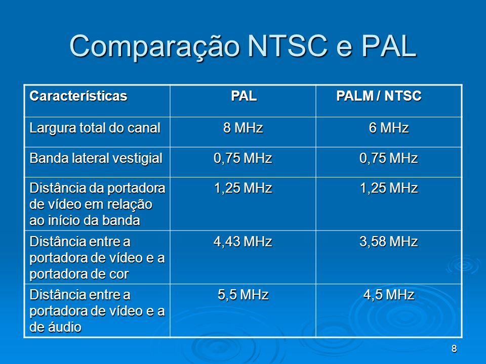 Comparação NTSC e PAL Características PAL PALM / NTSC