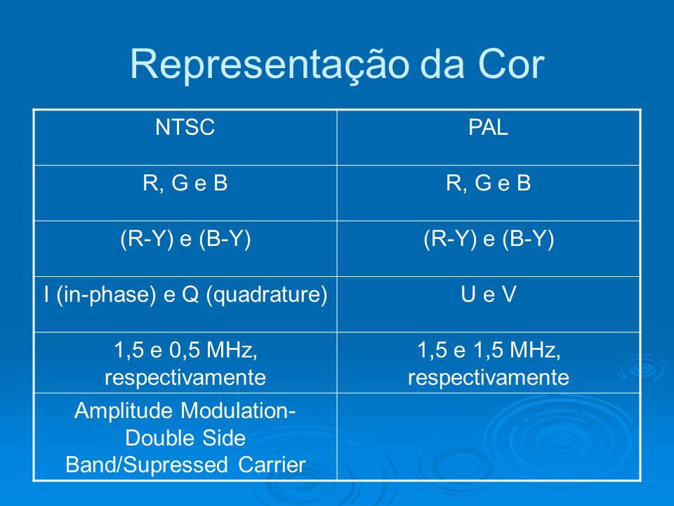 Representação da Cor NTSC PAL R, G e B (R-Y) e (B-Y)