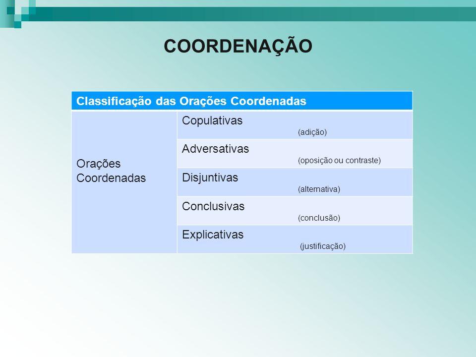 COORDENAÇÃO Classificação das Orações Coordenadas Copulativas