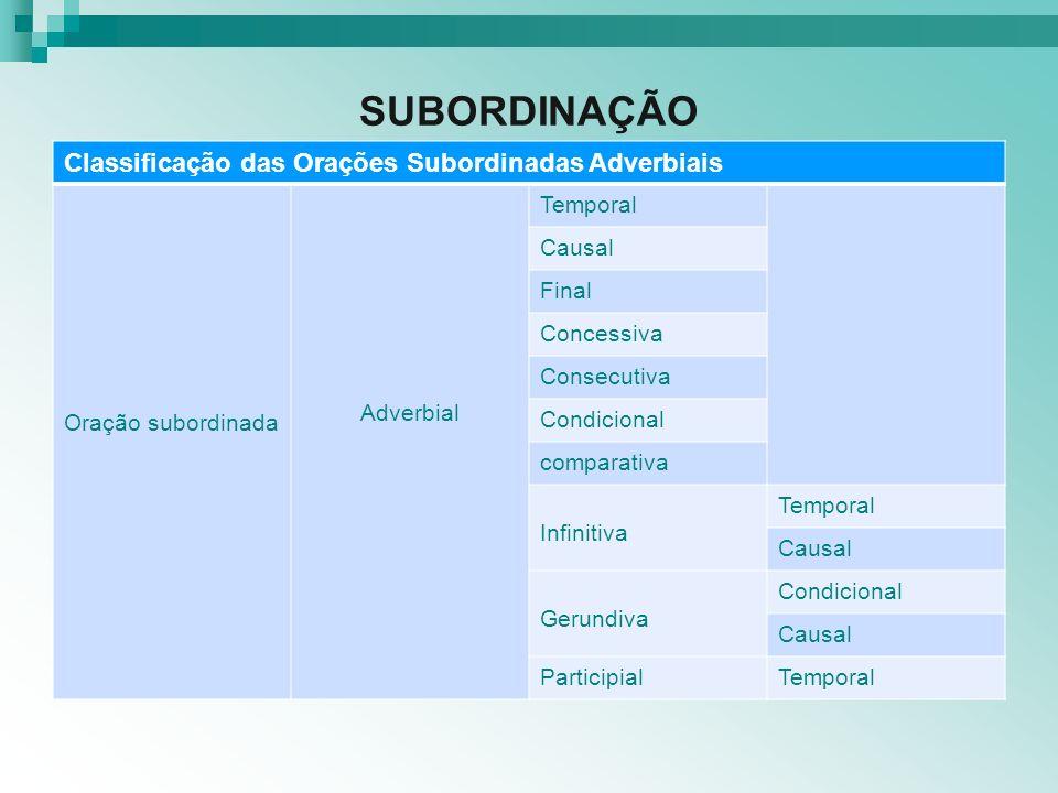 SUBORDINAÇÃO Classificação das Orações Subordinadas Adverbiais