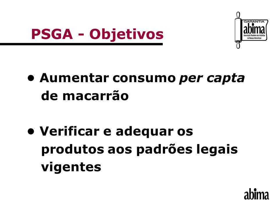 PSGA - Objetivos • Aumentar consumo per capta de macarrão