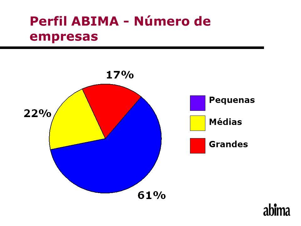 Perfil ABIMA - Número de empresas