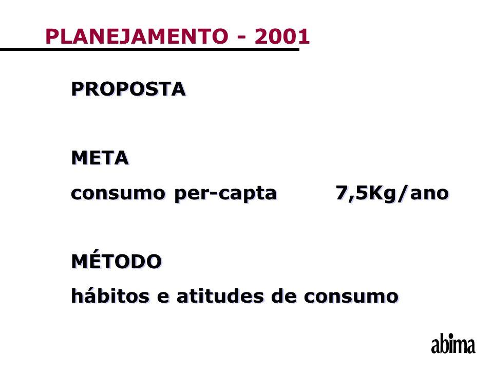 PLANEJAMENTO - 2001 PROPOSTA META consumo per-capta 7,5Kg/ano MÉTODO