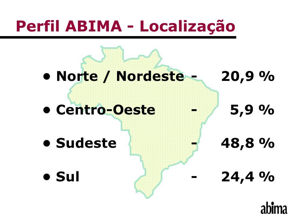 Perfil ABIMA - Localização